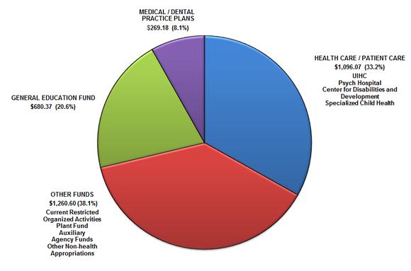 2014 UIHC Budget Pie