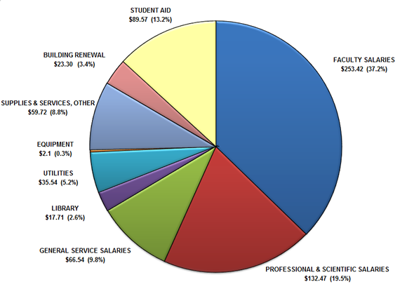 2014 General Education Fund Expenditures Pie Chart