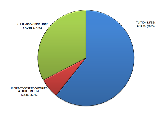2014 General Education Fund Revenues Pie Chart