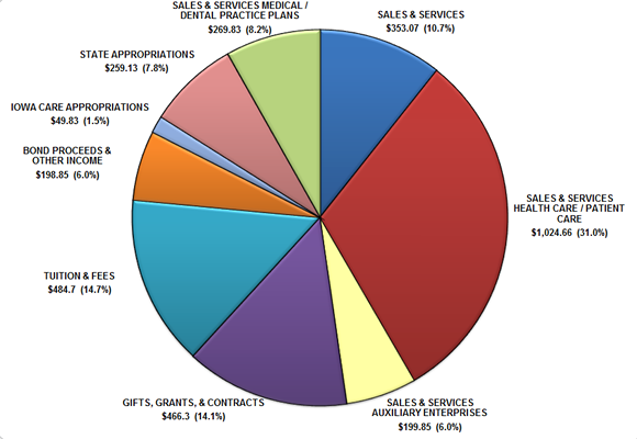 2014 University Wide Budgeted Revenues Pie Chart