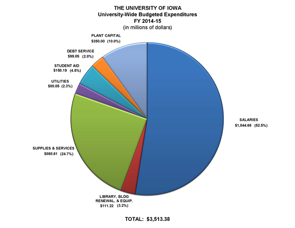 University-Wide Budgeted Expenditures FY2015