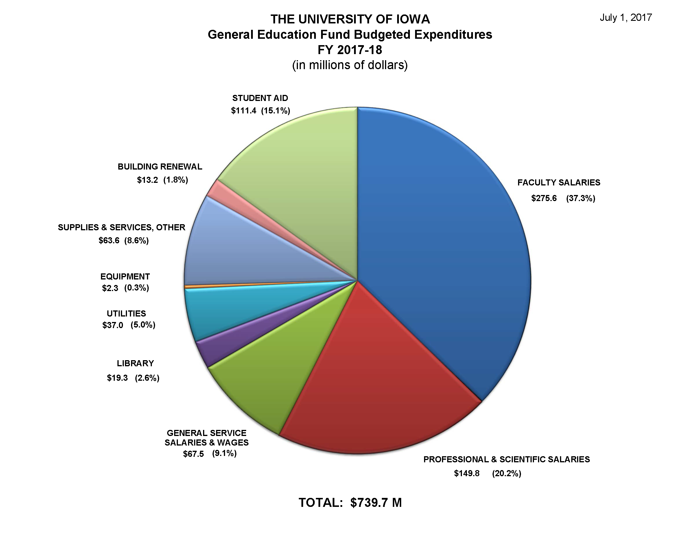 FY 2018 General Education Fund Expenditures