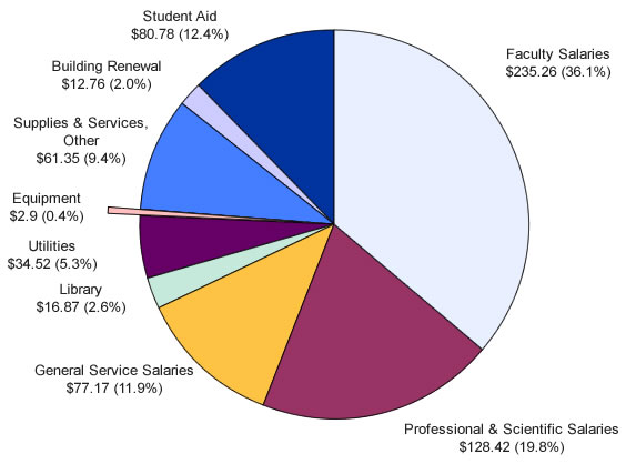 General Education Fund Budgeted Expenditures for 2013