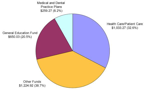 2013 Budget Pie Chart